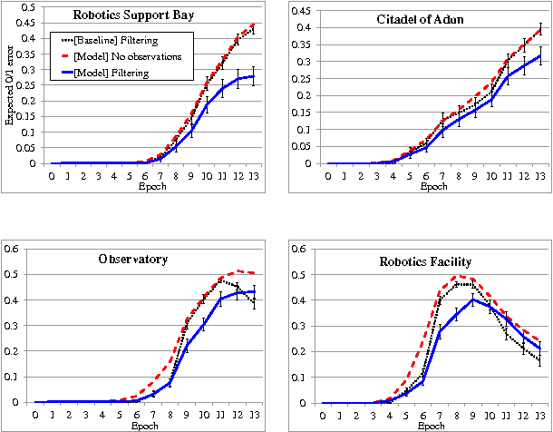 Figure 4 for Inferring Strategies from Limited Reconnaissance in Real-time Strategy Games