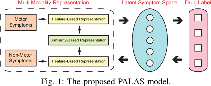 Figure 1 for Learning-based Computer-aided Prescription Model for Parkinson's Disease: A Data-driven Perspective