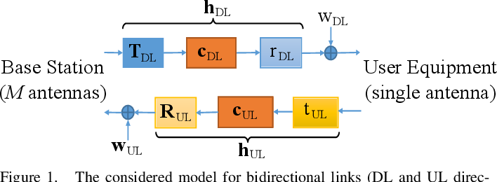 Figure 1 for Deep Learning for UL/DL Channel Calibration in Generic Massive MIMO Systems