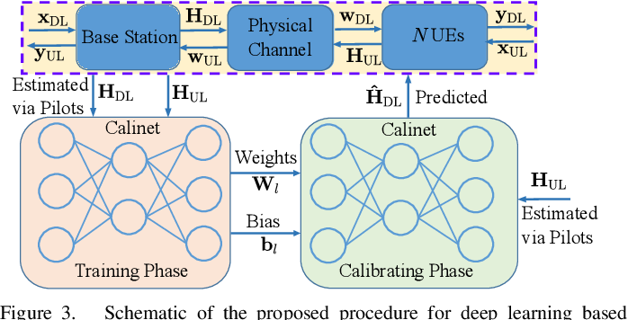 Figure 3 for Deep Learning for UL/DL Channel Calibration in Generic Massive MIMO Systems