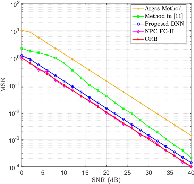 Figure 4 for Deep Learning for UL/DL Channel Calibration in Generic Massive MIMO Systems
