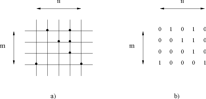 Fig. 1. A discrete set a) in Z2 and the corresponding binary matrix b).