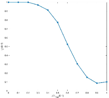 Figure 4 for Accelerated Sparse Bayesian Learning via Screening Test and Its Applications