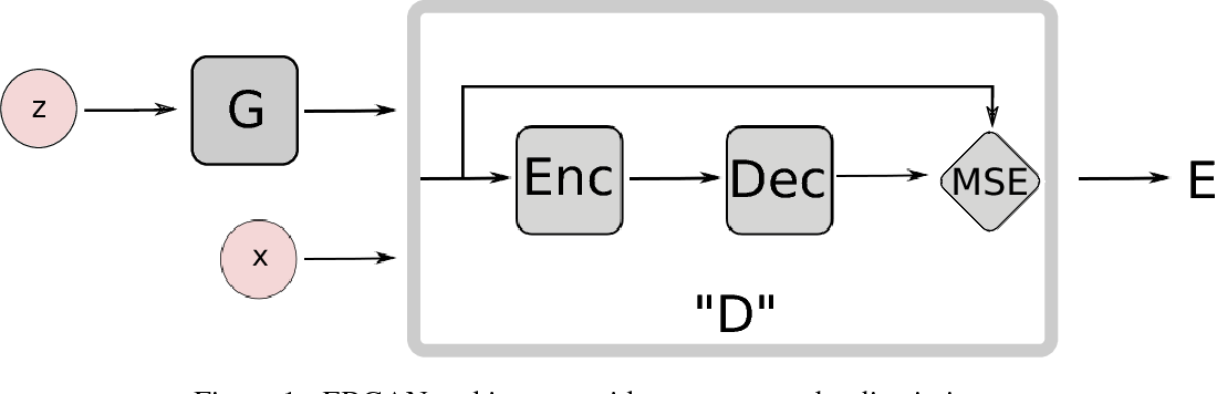 Figure 1 for Energy-based Generative Adversarial Network