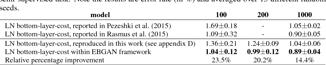 Figure 4 for Energy-based Generative Adversarial Network