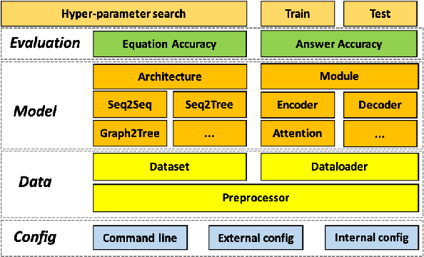 Figure 2 for MWPToolkit: An Open-Source Framework for Deep Learning-Based Math Word Problem Solvers