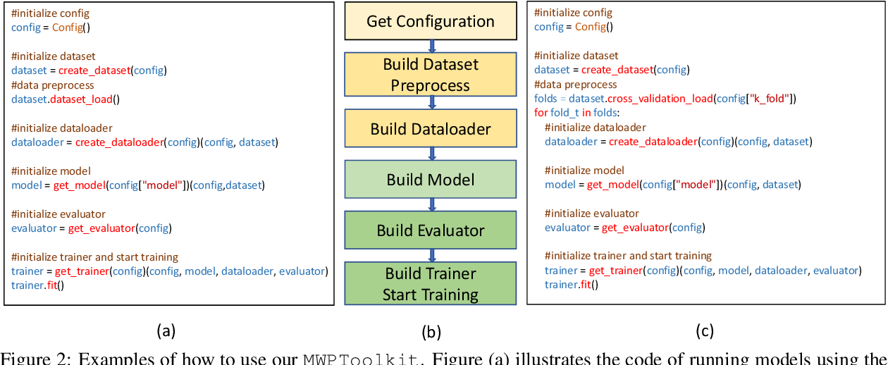 Figure 4 for MWPToolkit: An Open-Source Framework for Deep Learning-Based Math Word Problem Solvers