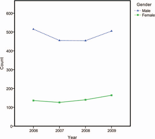 Fatal accident distribution by age, gender and head injury, and ...