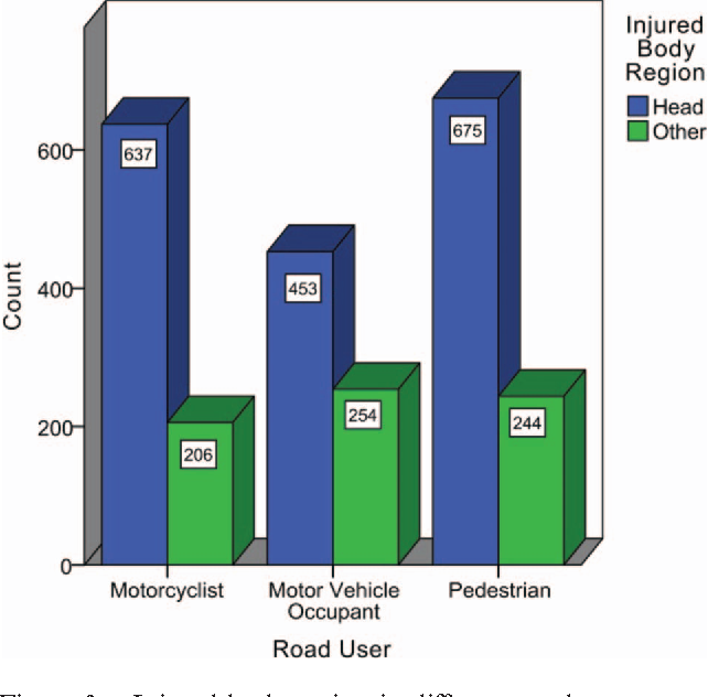 Fatal accident distribution by age, gender and head injury, and