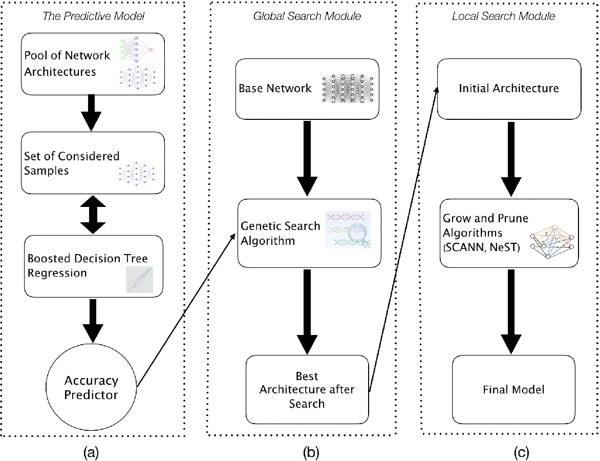 Figure 1 for STEERAGE: Synthesis of Neural Networks Using Architecture Search and Grow-and-Prune Methods