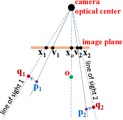 Figure 2 for Re-weighting and 1-Point RANSAC-Based PnP Solution to Handle Outliers