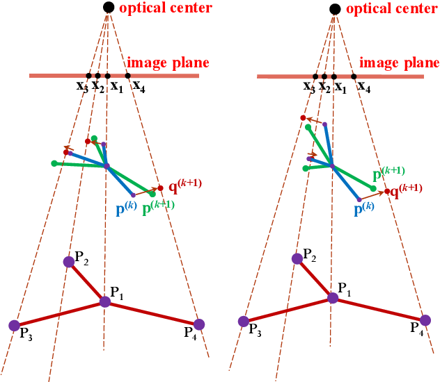 Figure 3 for Re-weighting and 1-Point RANSAC-Based PnP Solution to Handle Outliers