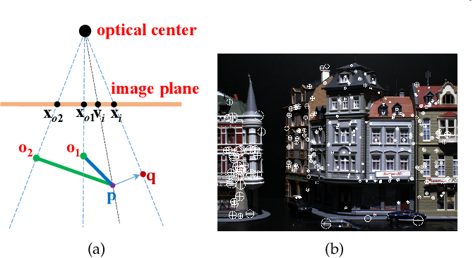 Figure 4 for Re-weighting and 1-Point RANSAC-Based PnP Solution to Handle Outliers