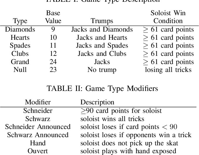 Figure 2 for Policy Based Inference in Trick-Taking Card Games