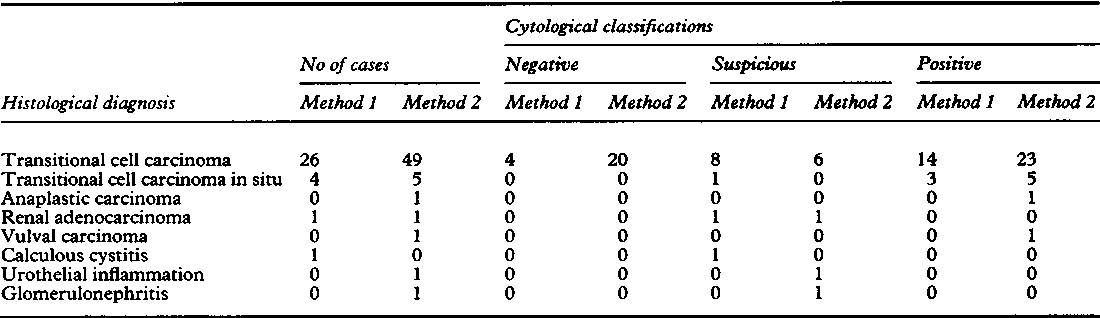 PDF] Comparison of two preparatory techniques for urine cytology