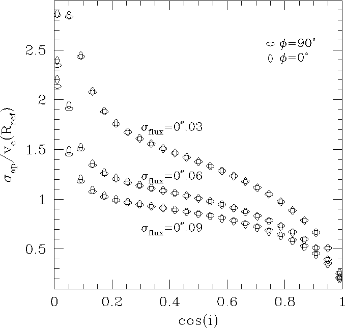 FIG. 2.ÈPredicted ratio of the gas central velocity dispersion to the circular velocity at the reference radius, as obtained by the Keplerian disk modeling (° 3.2) for di†erent disk inclinations, position angles /, and intrinsic Ñux distributions.