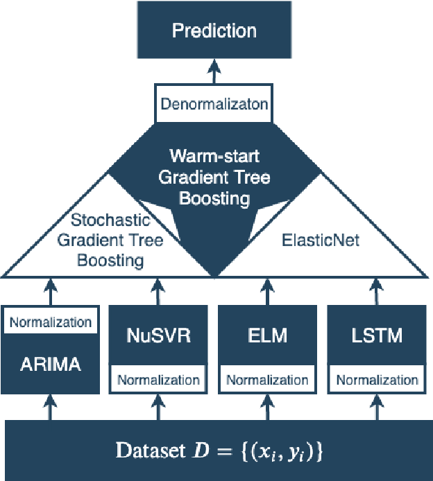 Figure 1 for Short-term Load Forecasting Based on Hybrid Strategy Using Warm-start Gradient Tree Boosting