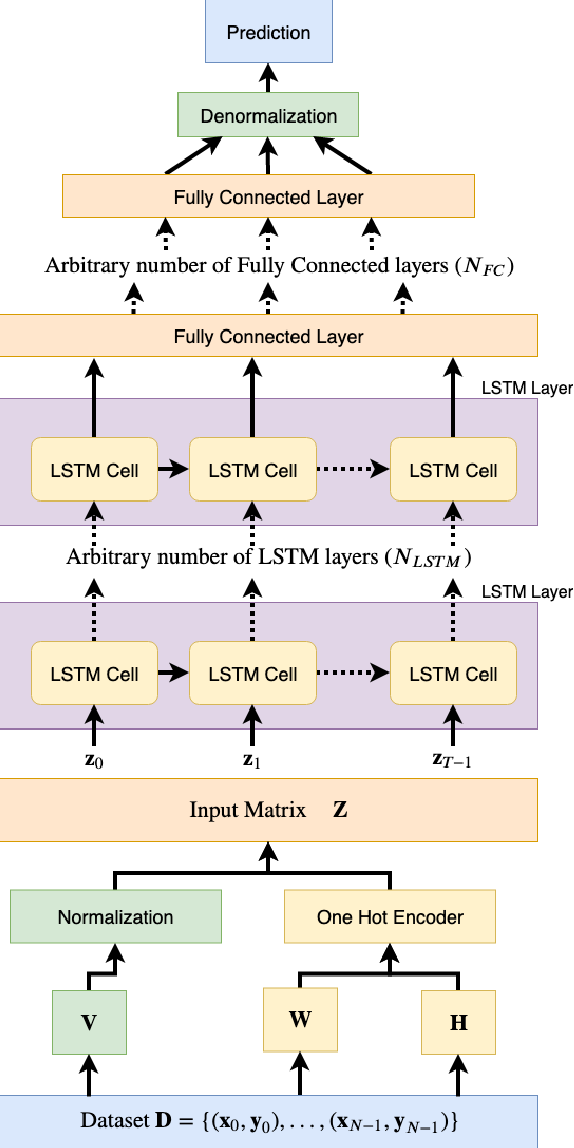 Figure 3 for Short-term Load Forecasting Based on Hybrid Strategy Using Warm-start Gradient Tree Boosting