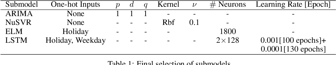 Figure 2 for Short-term Load Forecasting Based on Hybrid Strategy Using Warm-start Gradient Tree Boosting