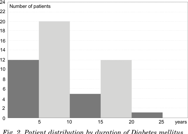 Fig. 2. Patient distribution by duration of Diabetes mellitus.