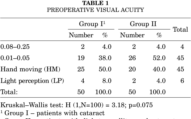 TABLE 1 PREOPERATIVE VISUAL ACUITY