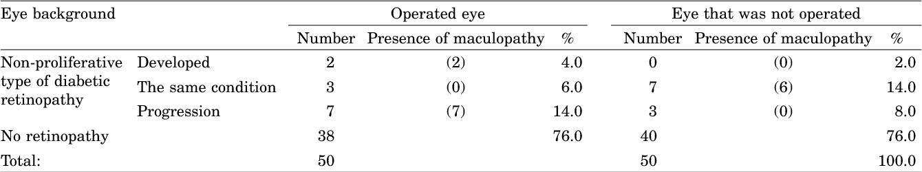 TABLE 4 POSTOPERATIVE CONDITION OF THE EYE BACKGROUND IN PATIENTS WITH DIABETES MELLITUS