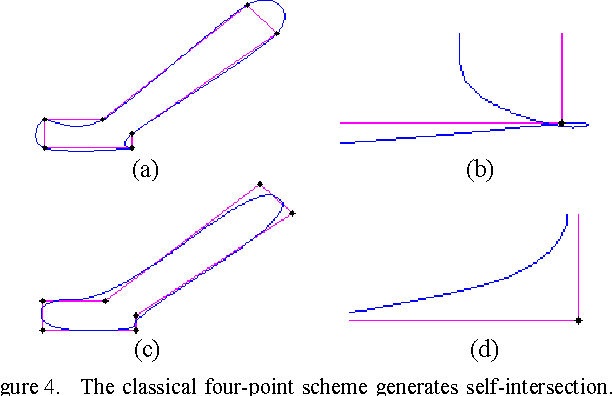 A Tangent Vector Based Nonlinear Subdivision Scheme without Self