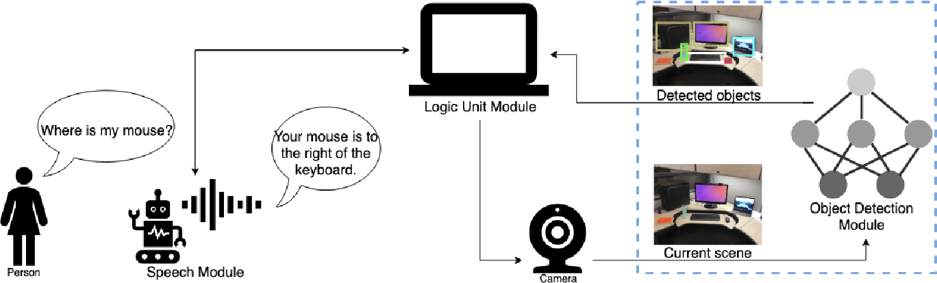 Figure 1 for Enabling Computer Vision Driven Assistive Devices for the Visually Impaired via Micro-architecture Design Exploration