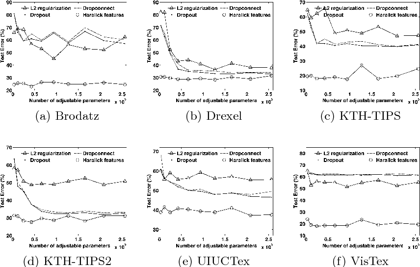 Figure 2 for A Theoretical Analysis of Deep Neural Networks for Texture Classification