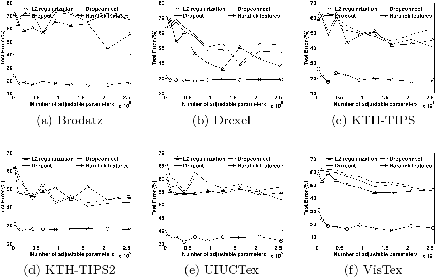 Figure 4 for A Theoretical Analysis of Deep Neural Networks for Texture Classification