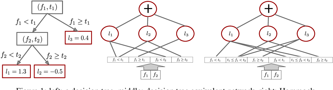Figure 1 for Gradient Boosted Decision Tree Neural Network