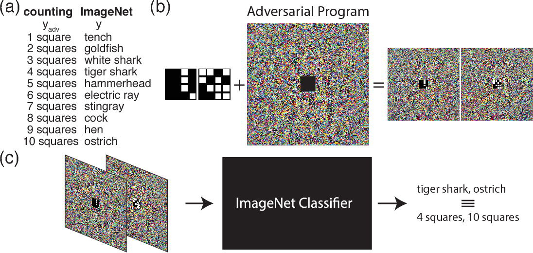 Figure 1 for Adversarial Reprogramming of Neural Networks