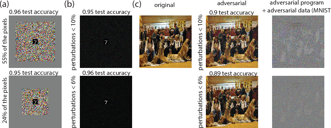Figure 4 for Adversarial Reprogramming of Neural Networks