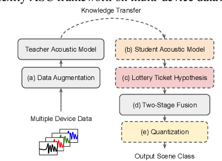 Figure 1 for A Lottery Ticket Hypothesis Framework for Low-Complexity Device-Robust Neural Acoustic Scene Classification