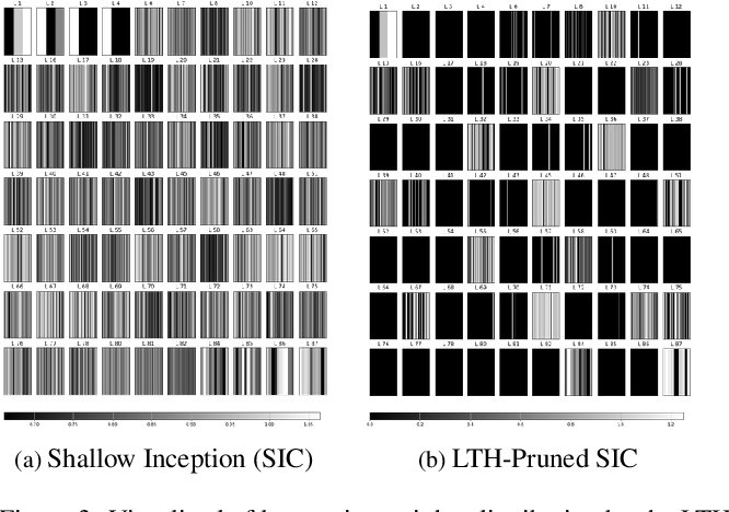 Figure 4 for A Lottery Ticket Hypothesis Framework for Low-Complexity Device-Robust Neural Acoustic Scene Classification