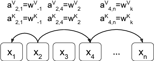 Figure 1 for Self-Attention with Relative Position Representations