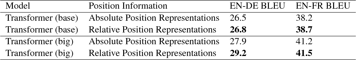 Figure 2 for Self-Attention with Relative Position Representations