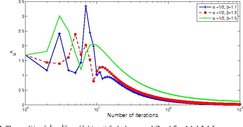 A FIXED POINT OPTIMIZATION ALGORITHM FOR THE EQUILIBRIUM