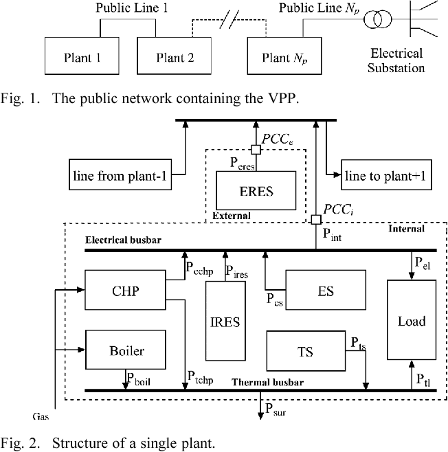 Optimized Thermal And Electrical Scheduling Of A Large Scale Virtual