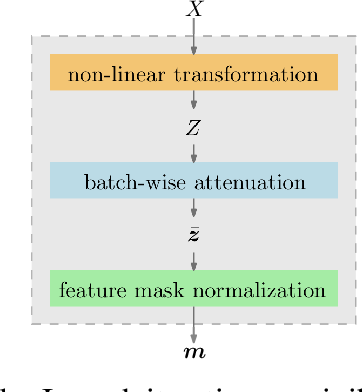 Figure 3 for Feature Selection Using Batch-Wise Attenuation and Feature Mask Normalization