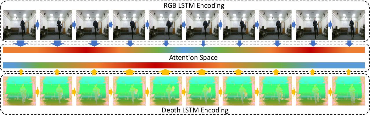 Figure 1 for Collaborative Attention Mechanism for Multi-View Action Recognition