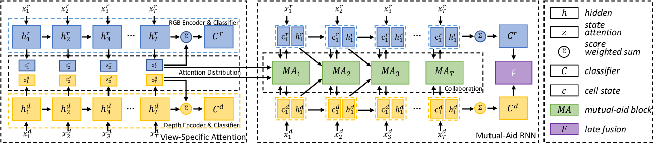 Figure 3 for Collaborative Attention Mechanism for Multi-View Action Recognition