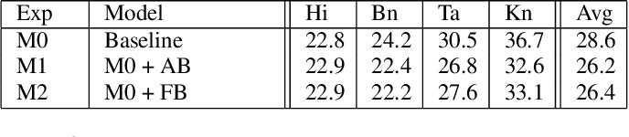 Figure 4 for Language-agnostic Multilingual Modeling