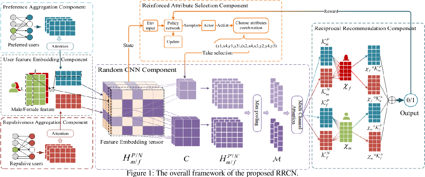 Figure 1 for RRCN: A Reinforced Random Convolutional Network based Reciprocal Recommendation Approach for Online Dating