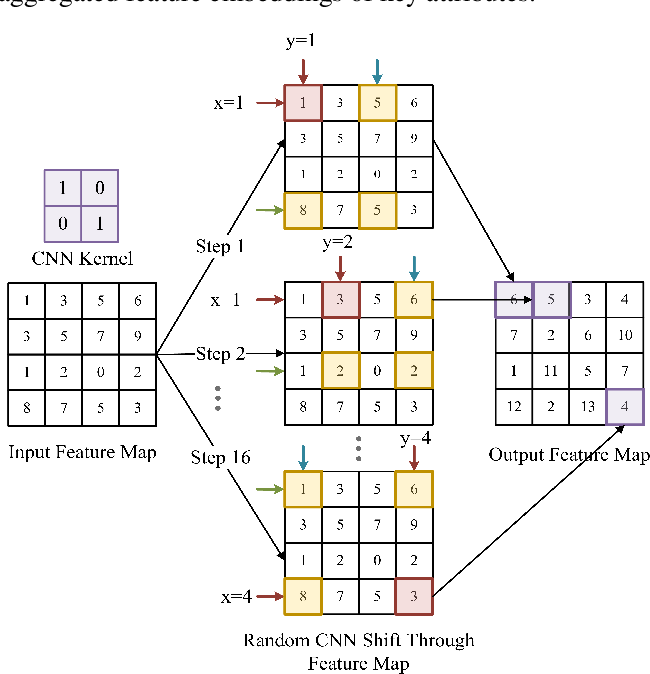Figure 3 for RRCN: A Reinforced Random Convolutional Network based Reciprocal Recommendation Approach for Online Dating