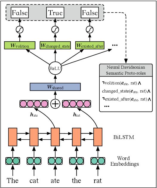 Figure 1 for Neural-Davidsonian Semantic Proto-role Labeling