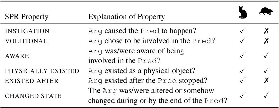 Figure 2 for Neural-Davidsonian Semantic Proto-role Labeling