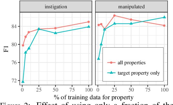 Figure 4 for Neural-Davidsonian Semantic Proto-role Labeling