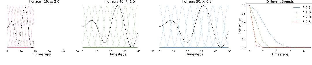 Figure 1 for Learning Time-Invariant Reward Functions through Model-Based Inverse Reinforcement Learning