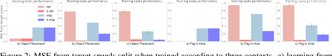 Figure 3 for Learning Time-Invariant Reward Functions through Model-Based Inverse Reinforcement Learning